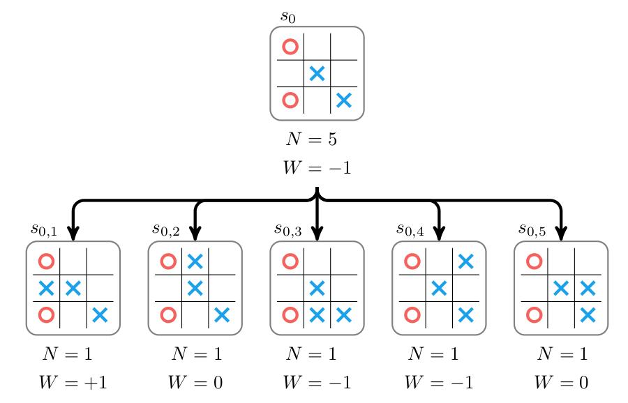 AlphaGoZero05
